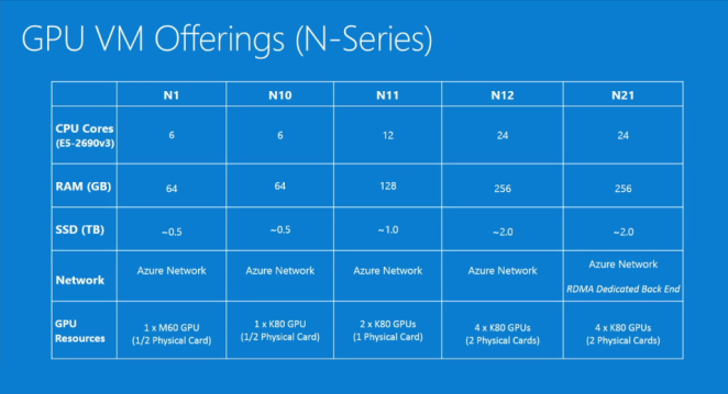 Azure_GPUCompute_NSeries_VM_Sizes