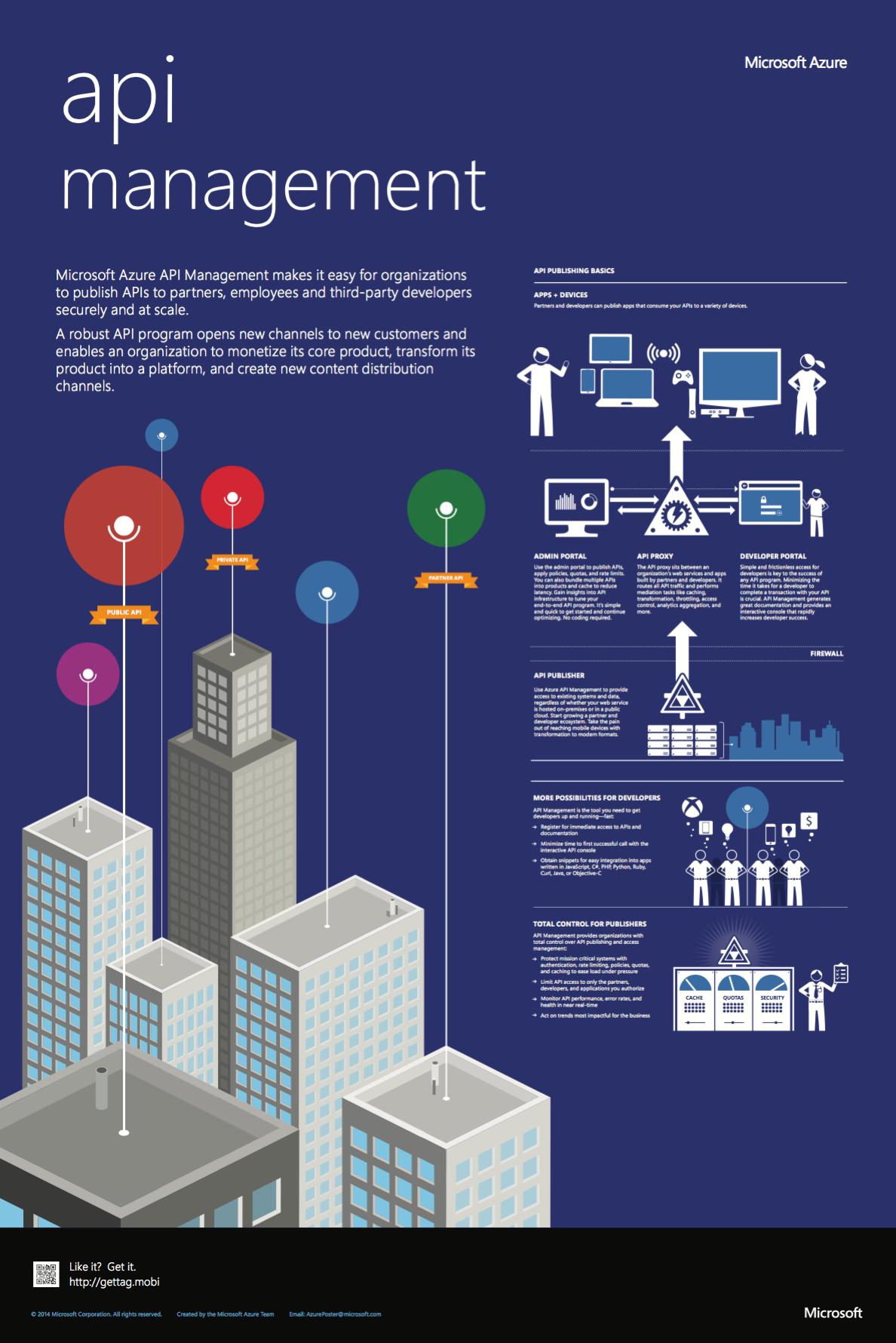 Azure Infographic: API Management – Build Azure