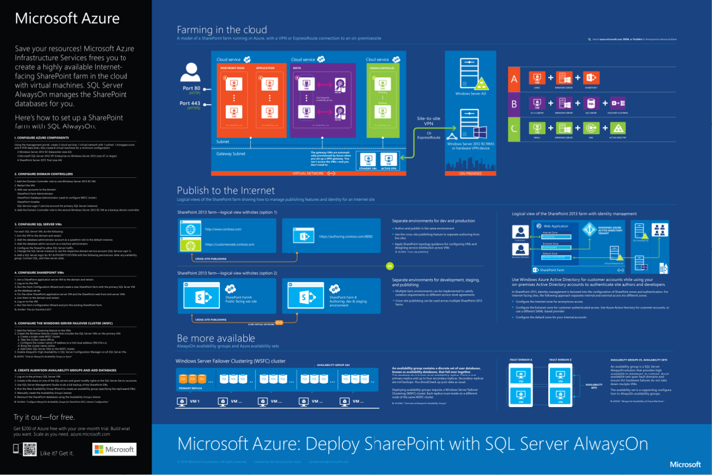 Azure Infographic Sharepoint With Sql Server Alwayson