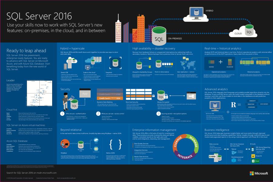 AzureInfographic_SQL2016