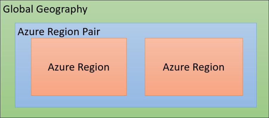 azureregionpairgeography